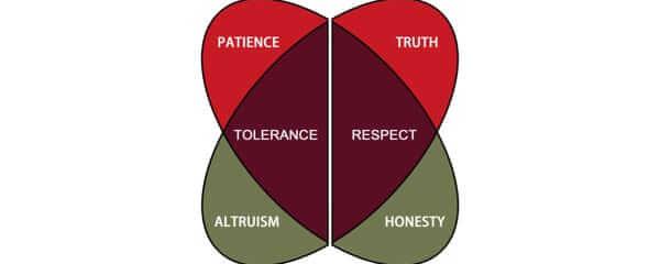 Òrìṣà Ethics
